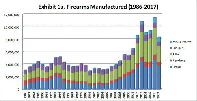 Commerce Manufactured Firearms