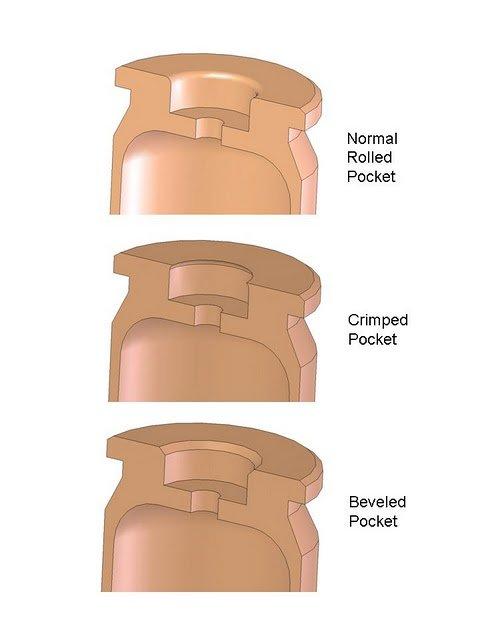 Primer Pocket Types