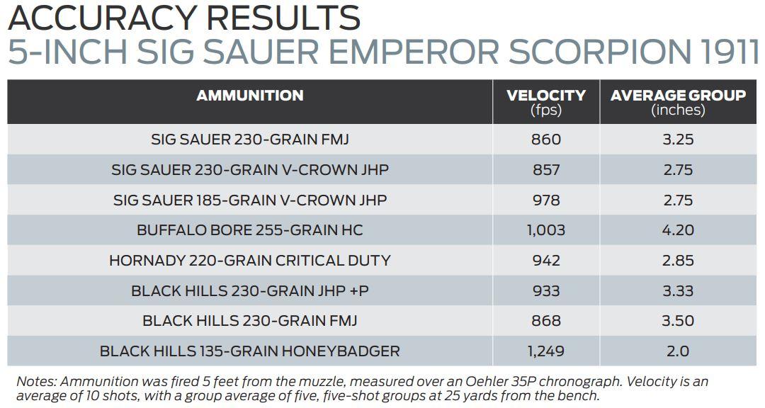 45 1911 Range Test
