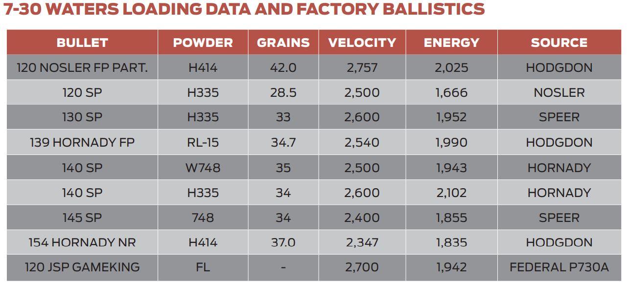 7-30 Wallace Load Data