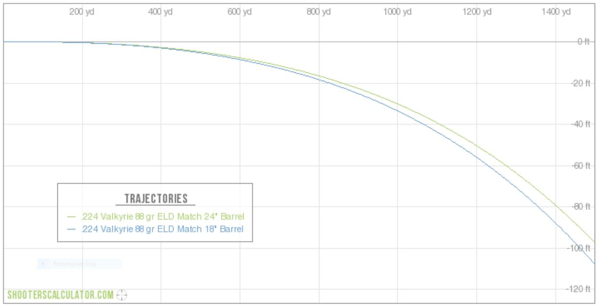 Trajectory comparison of the .224 Valkyrie shot from 24- and 18-inch barreled rifles.