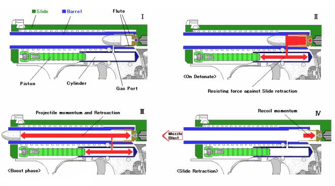 Heckler and Koch P7 Gas-Delay Blow Back